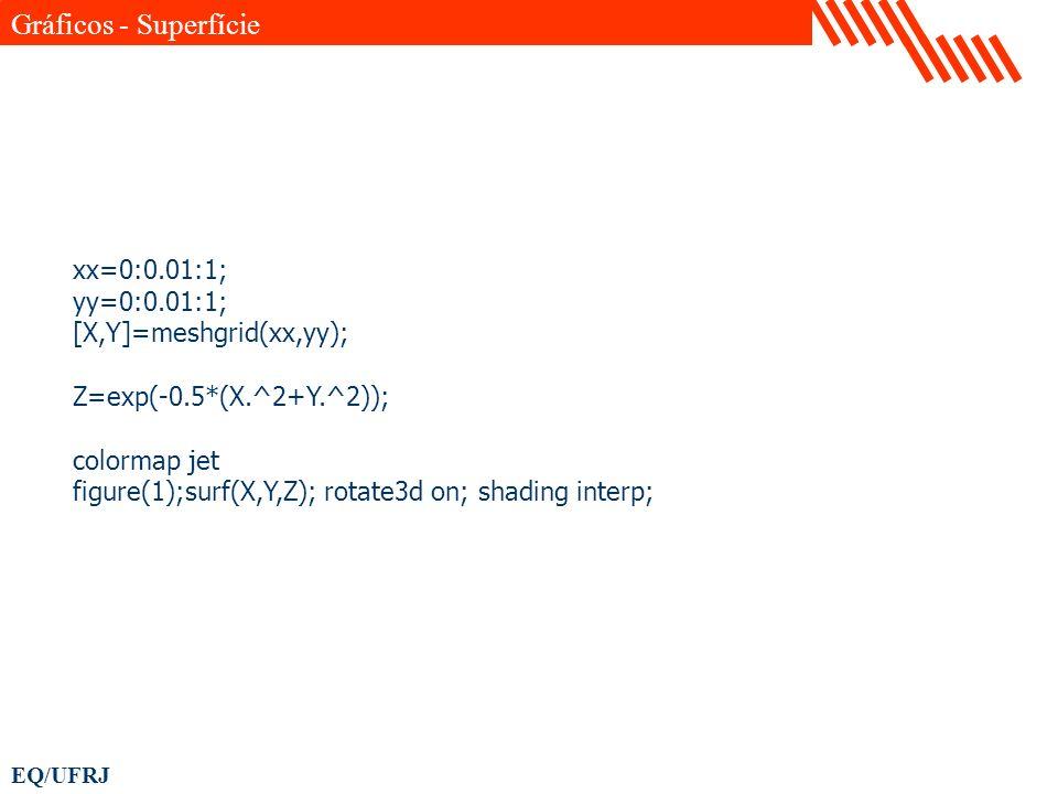 Gráficos - Superfície xx=0:0.01:1; yy=0:0.01:1; [X,Y]=meshgrid(xx,yy);